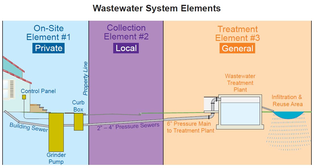 Wastewater System Elements